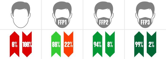 tabella FFP
